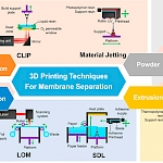 3D printing in engineering– thinking out of the box